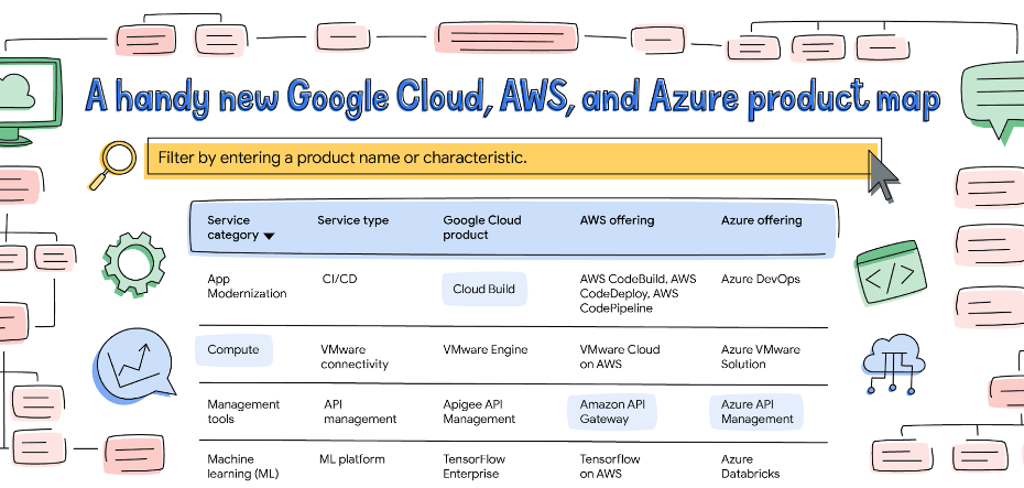 Handy Cloud Product Map